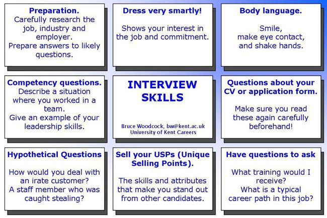 How to face an interview- Interview Tips
